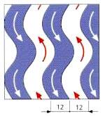 Схема потоков в разборных пластинчатых теплообменниках серии FREE FLOW