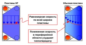 Пластины теплообменника Машимпэкс (GEA) NT 350S Биробиджан Разборный пластинчатый теплообменник APV TR2 Орёл