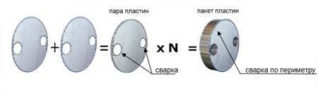 Сварной кожухопластинчатый теплообменник Машимпэкс (GEA) PSHE-2 Артём Пластинчатый теплообменник Машимпэкс (GEA) ND150S Анжеро-Судженск